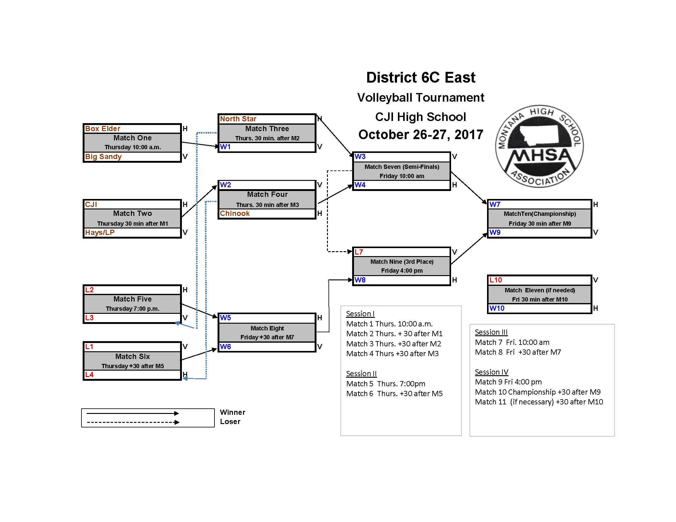 District 6C East Volleyball Bracket